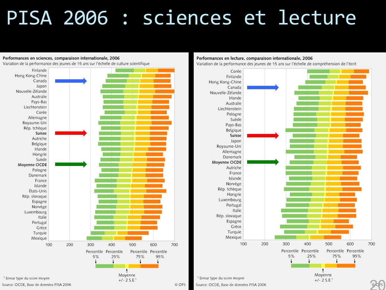 PISA 2006 : sciences et lecture 20