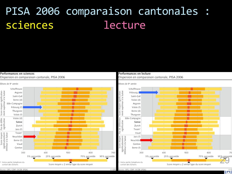 PISA 2006 comparaison cantonales : scienceslecture 29