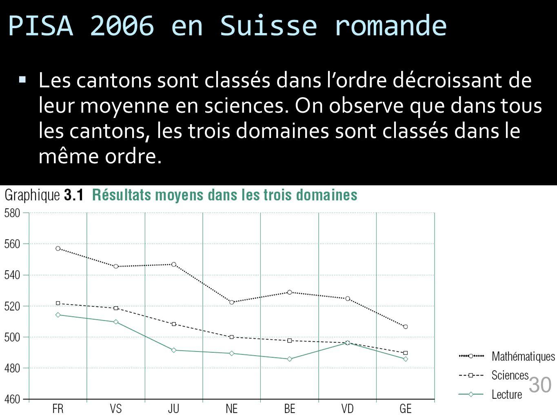PISA 2006 en Suisse romande Les cantons sont classés dans lordre décroissant de leur moyenne en sciences. On observe que dans tous les cantons, les tr