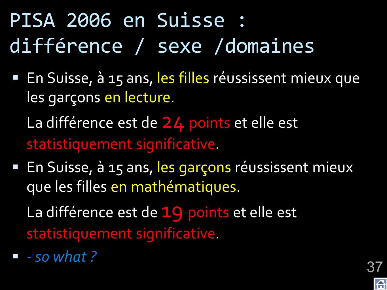 PISA 2006 en Suisse : différence / sexe /domaines En Suisse, à 15 ans, les filles réussissent mieux que les garçons en lecture. La différence est de 2
