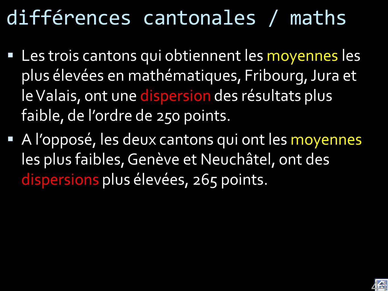 différences cantonales / maths Les trois cantons qui obtiennent les moyennes les plus élevées en mathématiques, Fribourg, Jura et le Valais, ont une dispersion des résultats plus faible, de lordre de 250 points.