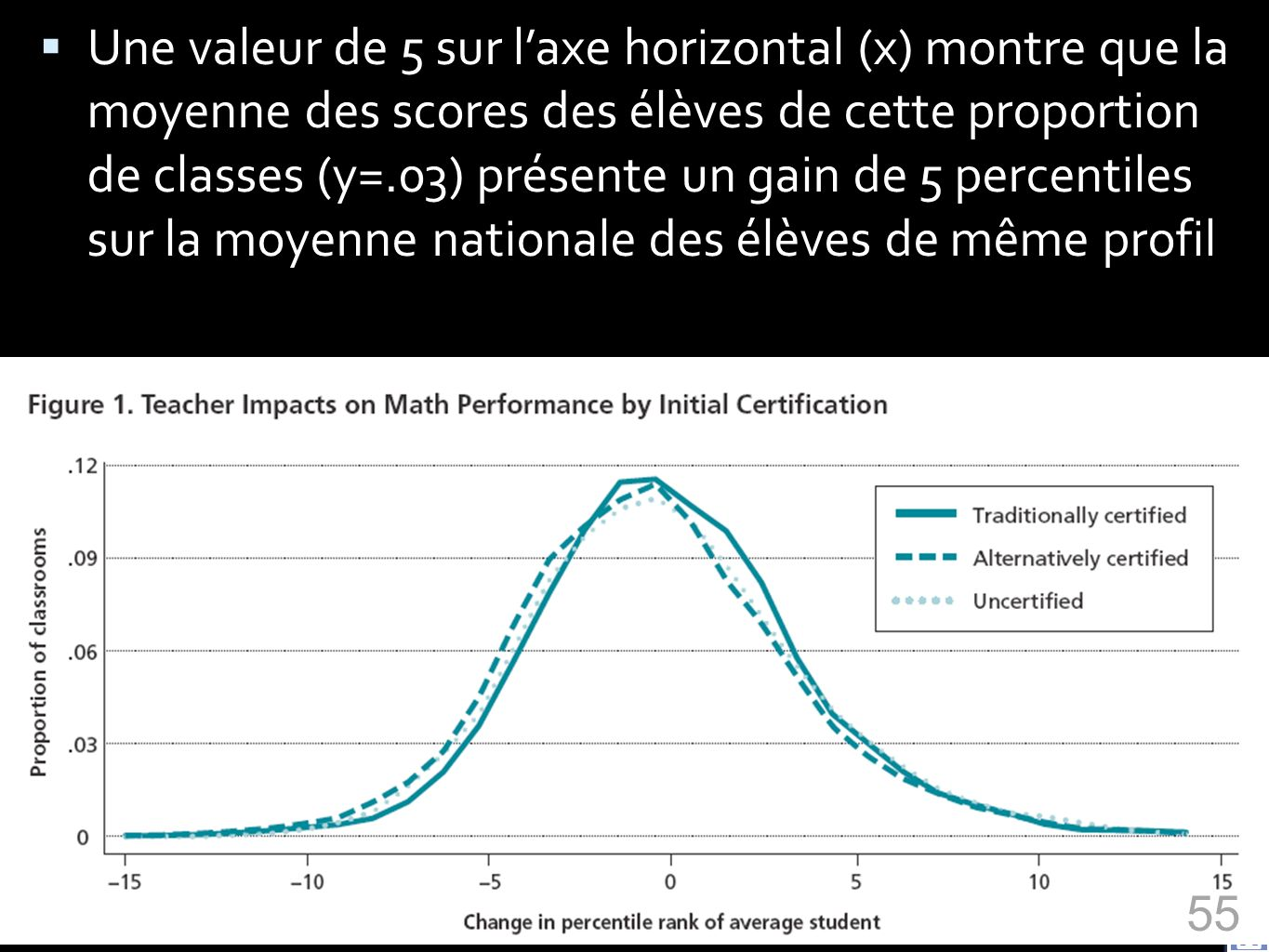 Identifying effective teachers using performance on the job (2006) Une valeur de 5 sur laxe horizontal (x) montre que la moyenne des scores des élèves de cette proportion de classes (y=.03) présente un gain de 5 percentiles sur la moyenne nationale des élèves de même profil 55