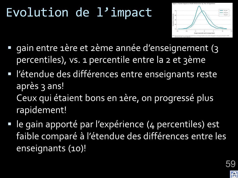 Evolution de limpact gain entre 1ère et 2ème année denseignement (3 percentiles), vs. 1 percentile entre la 2 et 3ème létendue des différences entre e