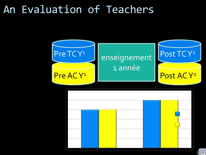 An Evaluation of Teachers enseignement 1 année Post AC Y 2 Post TC Y 2 Pre AC Y 1 Pre TC Y 1 65
