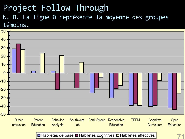 Project Follow Through N. B. La ligne 0 représente la moyenne des groupes témoins. 71