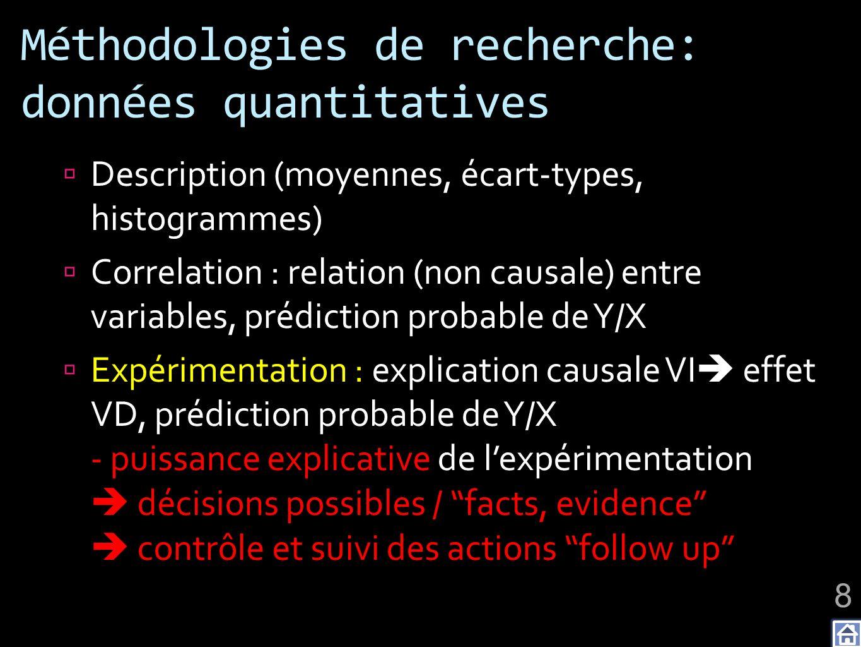 Méthodologies de recherche: données quantitatives Description (moyennes, écart-types, histogrammes) Correlation : relation (non causale) entre variabl