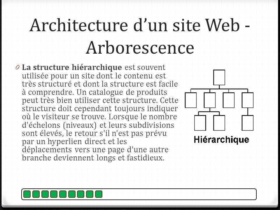 Architecture dun site Web - Arborescence 0 La structure hiérarchique est souvent utilisée pour un site dont le contenu est très structuré et dont la s