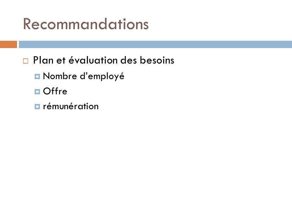 Recommandations Plan et évaluation des besoins Nombre demployé Offre rémunération