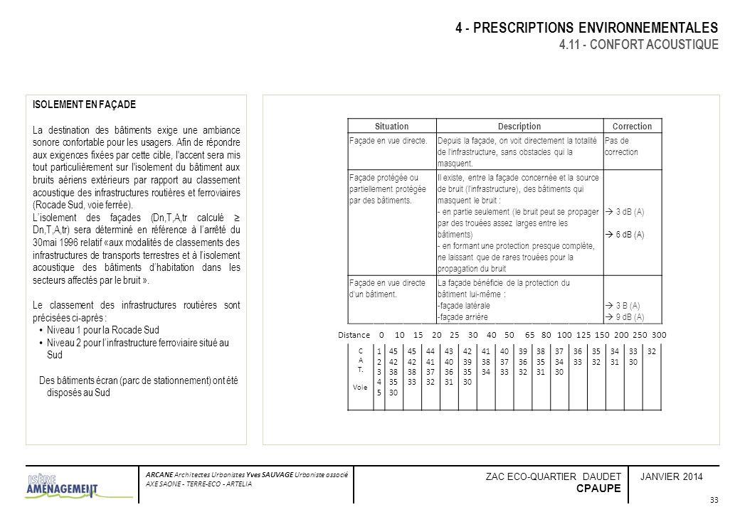 JANVIER 2014 ARCANE Architectes Urbanistes Yves SAUVAGE Urbaniste associé AXE SAONE - TERRE-ECO - ARTELIA ZAC ECO-QUARTIER DAUDET CPAUPE 33 4 - PRESCR