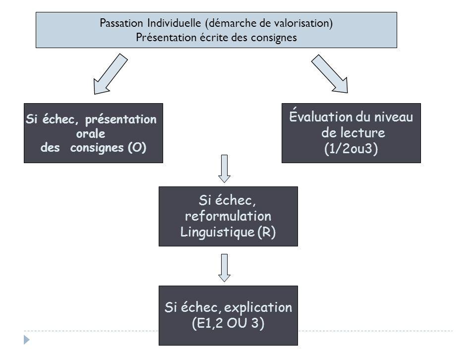 Passation Individuelle (démarche de valorisation) Présentation écrite des consignes Si échec, présentation orale des consignes (O) Si échec, explicati