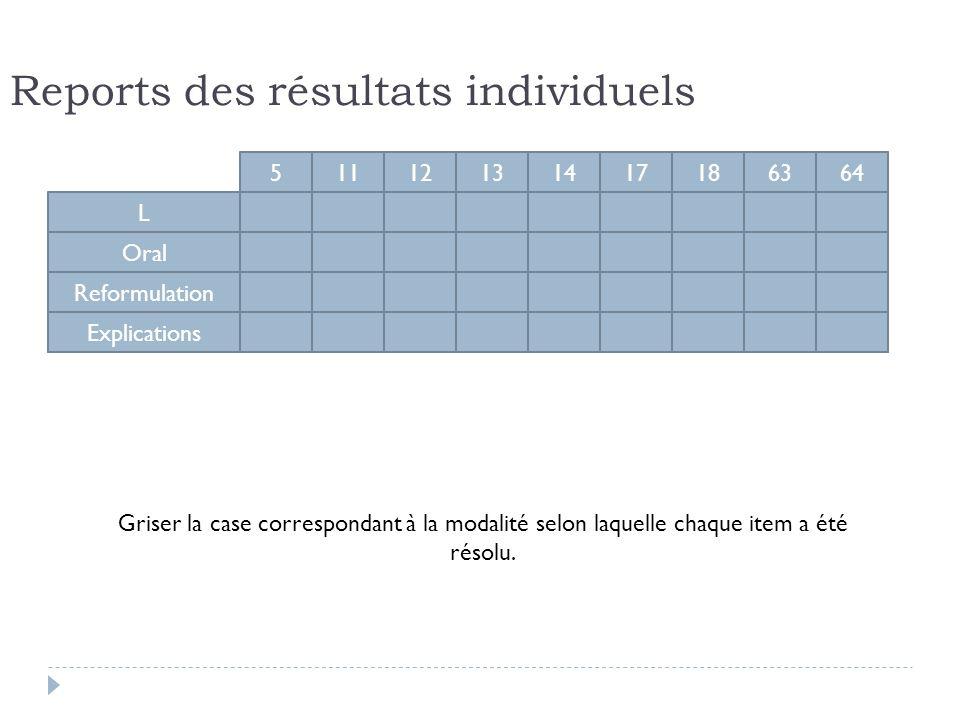L Oral Reformulation Explications 51112131417186364 Griser la case correspondant à la modalité selon laquelle chaque item a été résolu. Reports des ré