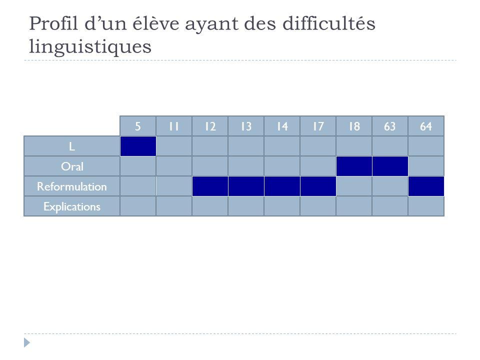 L Oral Reformulation Explications 51112131417186364 Profil dun élève ayant des difficultés linguistiques