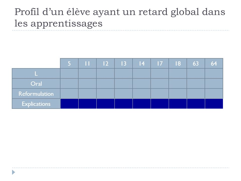L Oral Reformulation Explications 51112131417186364 Profil dun élève ayant un retard global dans les apprentissages