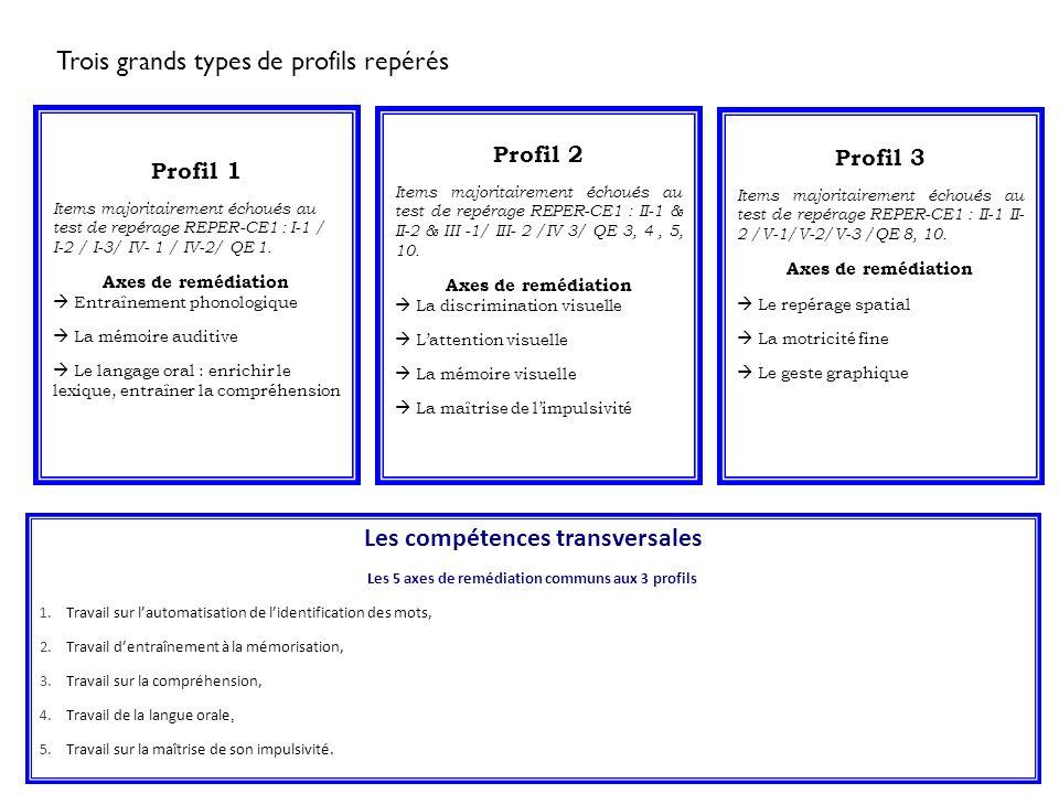 Profil 1 Items majoritairement échoués au test de repérage REPER-CE1 : I-1 / I-2 / I-3/ IV- 1 / IV-2/ QE 1. Axes de remédiation Entraînement phonologi