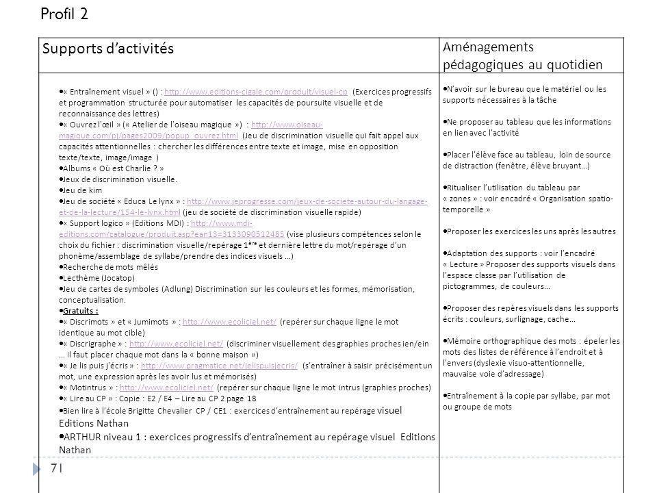 71 Supports dactivités Aménagements pédagogiques au quotidien « Entraînement visuel » () : http://www.editions-cigale.com/produit/visuel-cp (Exercices