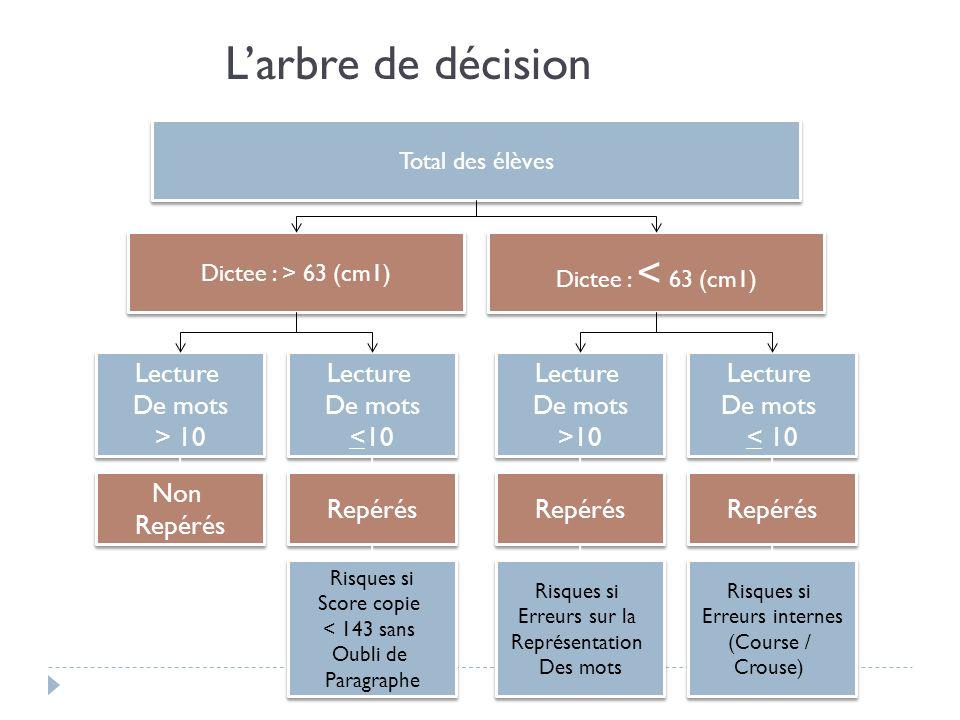 Larbre de décision Total des élèves Dictee : < 63 (cm1) Dictee : > 63 (cm1) Lecture De mots > 10 Lecture De mots > 10 Lecture De mots <10 Lecture De m