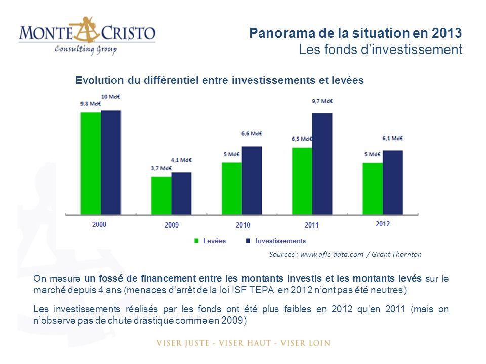 Panorama de la situation en 2013 Les fonds dinvestissement Sources : www.afic-data.com / Grant Thornton On mesure un fossé de financement entre les montants investis et les montants levés sur le marché depuis 4 ans (menaces darrêt de la loi ISF TEPA en 2012 nont pas été neutres) Les investissements réalisés par les fonds ont été plus faibles en 2012 quen 2011 (mais on nobserve pas de chute drastique comme en 2009) Evolution du différentiel entre investissements et levées