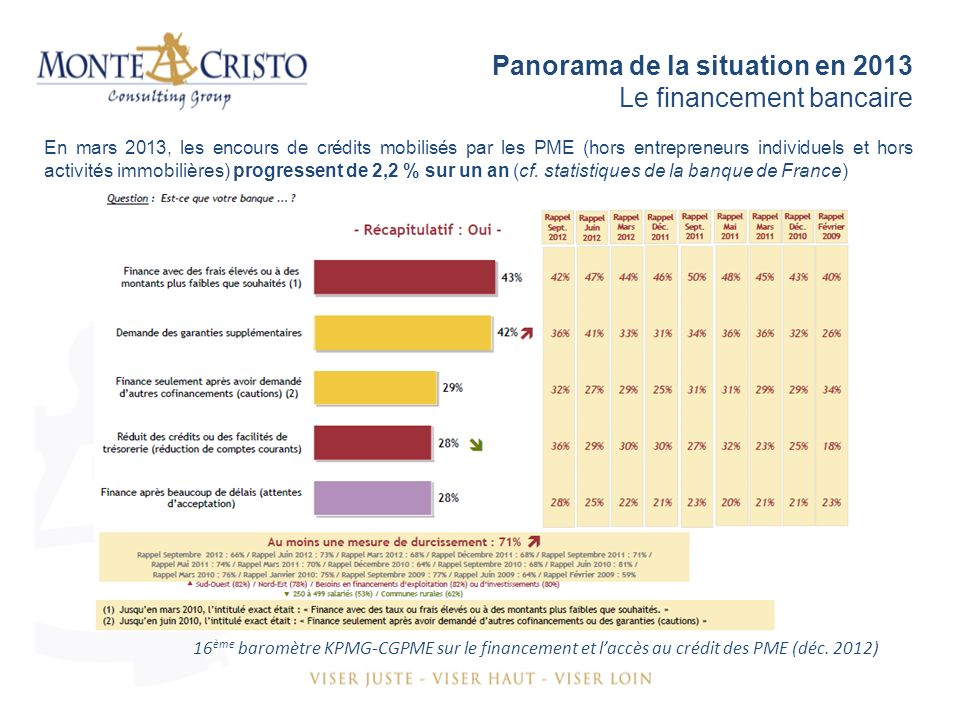 Panorama de la situation en 2013 Le financement bancaire 16 ème baromètre KPMG-CGPME sur le financement et laccès au crédit des PME (déc.