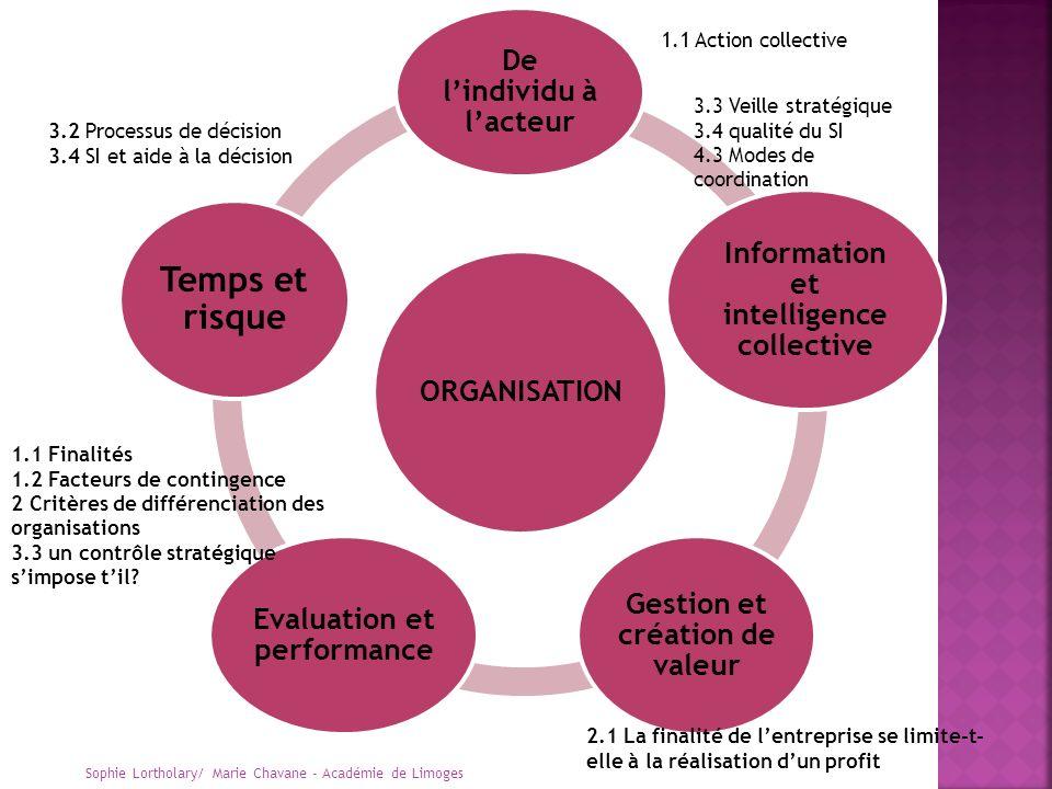 ORGANISATION De lindividu à lacteur Information et intelligence collective Gestion et création de valeur Evaluation et performance Temps et risque 3.2