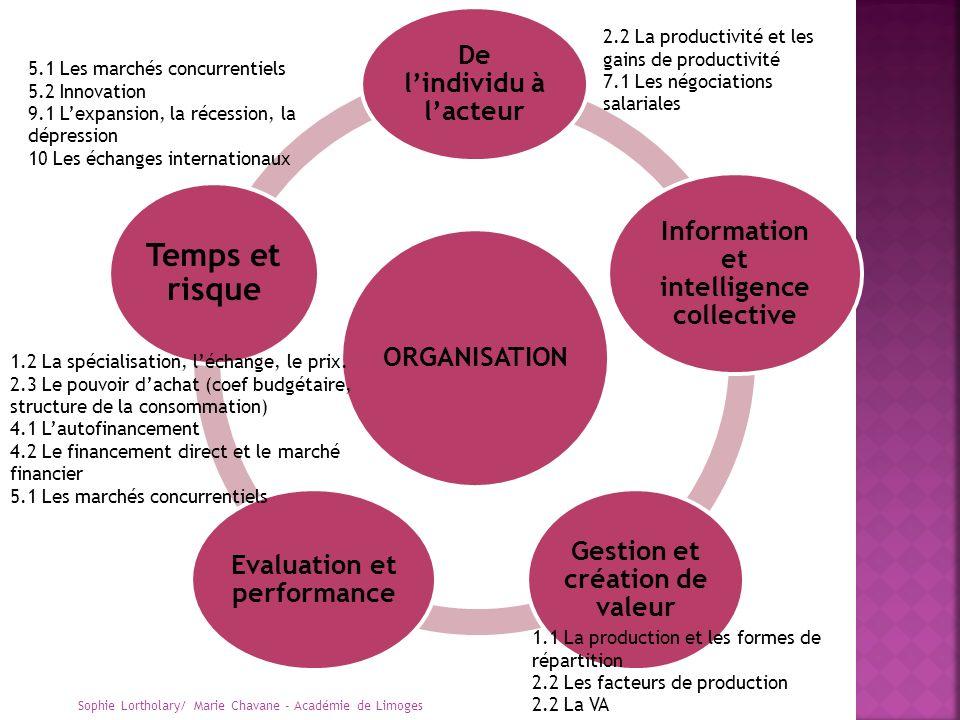 ORGANISATION De lindividu à lacteur Information et intelligence collective Gestion et création de valeur Evaluation et performance Temps et risque 5.1