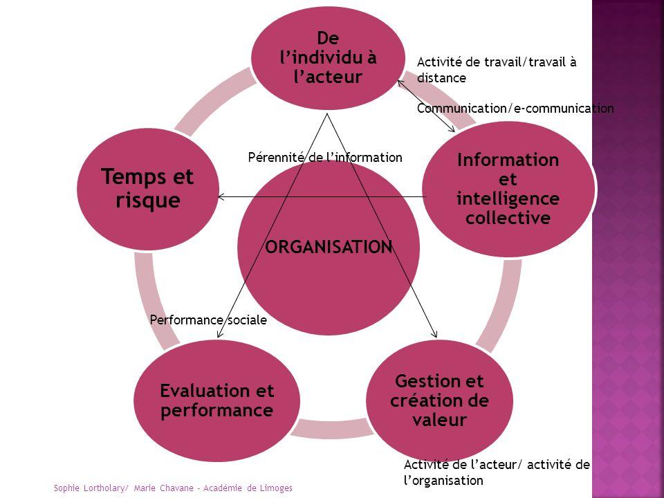 ORGANISATION De lindividu à lacteur Information et intelligence collective Gestion et création de valeur Evaluation et performance Temps et risque Pér