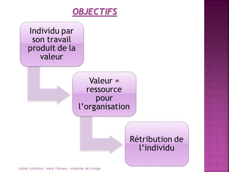 Individu par son travail produit de la valeur Valeur = ressource pour lorganisation Rétribution de lindividu OBJECTIFS