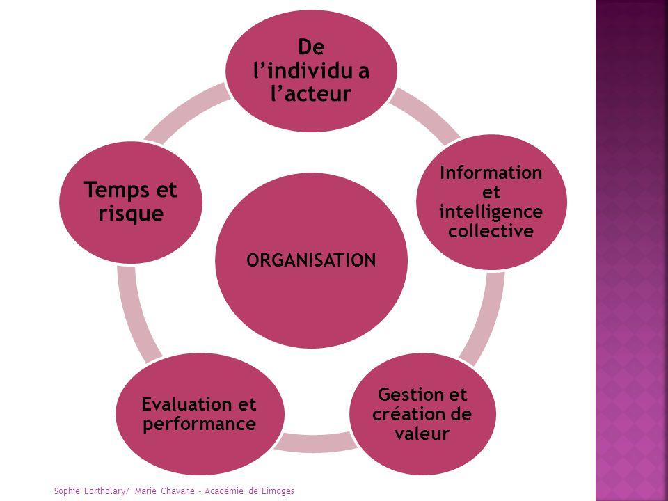 ORGANISATION De lindividu a lacteur Information et intelligence collective Gestion et création de valeur Evaluation et performance Temps et risque Sop