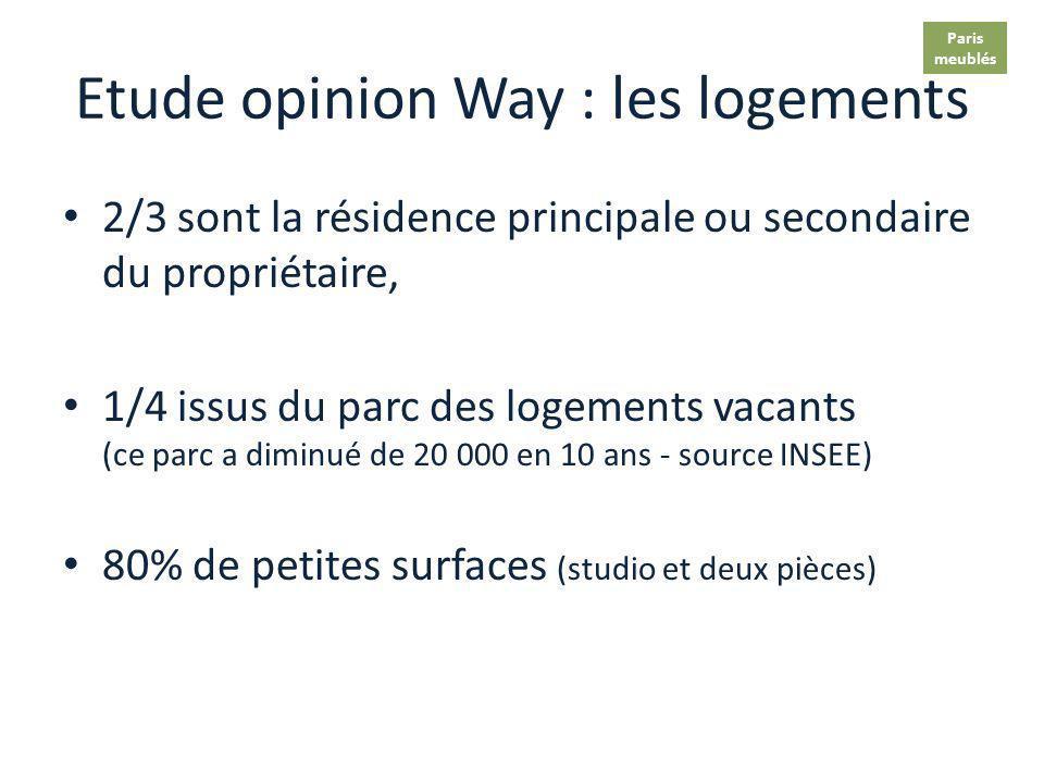 Etude opinion Way : les propriétaires 9 sur 10 sont des résidents français Près de 8 sur 10 ne proposent qu1 seul logement, Les 2/3 habitent le logeme