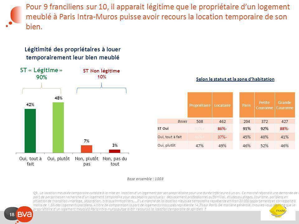 17 Etude CSA - Objectif et méthodologie Objectif de létude Recueillir lopinion des franciliens sur la location meublée. Cible interrogée 1003 individu