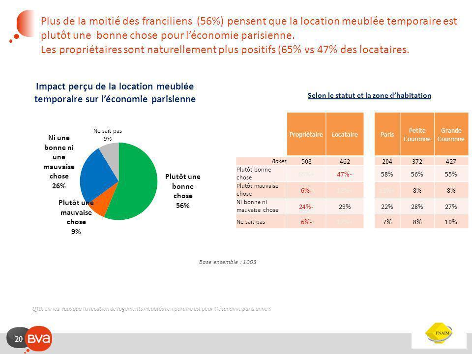 19 Opinion sur la location temporaire meublée Selon plus de 8 franciliens sur 10, la location meublée temporaire répond à un réel besoin de la société