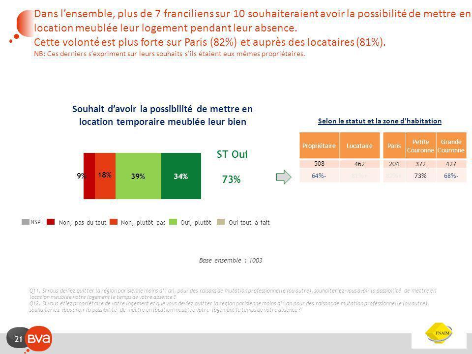 20 Q10. Diriez-vous que la location de logements meublés temporaire est pour léconomie parisienne ? Impact perçu de la location meublée temporaire sur