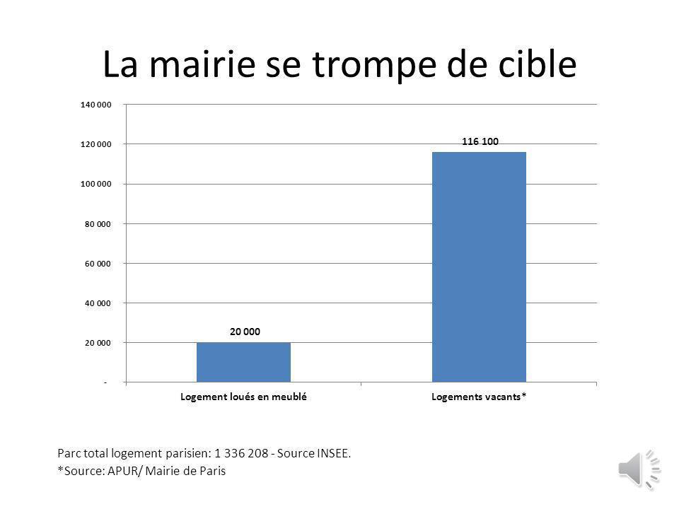 La mairie se trompe de cible Parc total logement parisien: 1 336 208 - Source INSEE.