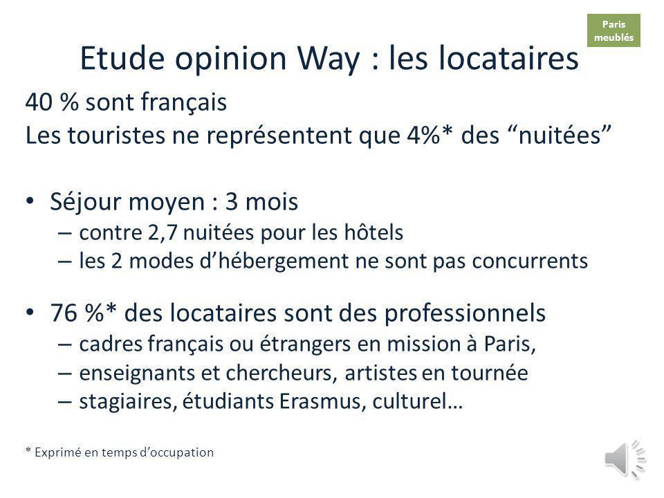 Etude opinion Way : les locataires 40 % sont français Les touristes ne représentent que 4%* des nuitées Séjour moyen : 3 mois – contre 2,7 nuitées pour les hôtels – les 2 modes dhébergement ne sont pas concurrents 76 %* des locataires sont des professionnels – cadres français ou étrangers en mission à Paris, – enseignants et chercheurs, artistes en tournée – stagiaires, étudiants Erasmus, culturel… * Exprimé en temps doccupation Paris meublés