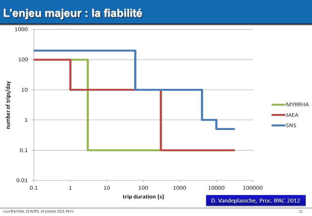 11 Lenjeu majeur : la fiabilité Les arrêts faisceau de plus de 3 secondes doivent être évités Pour limiter les contraintes thermiques et la fatigue mé