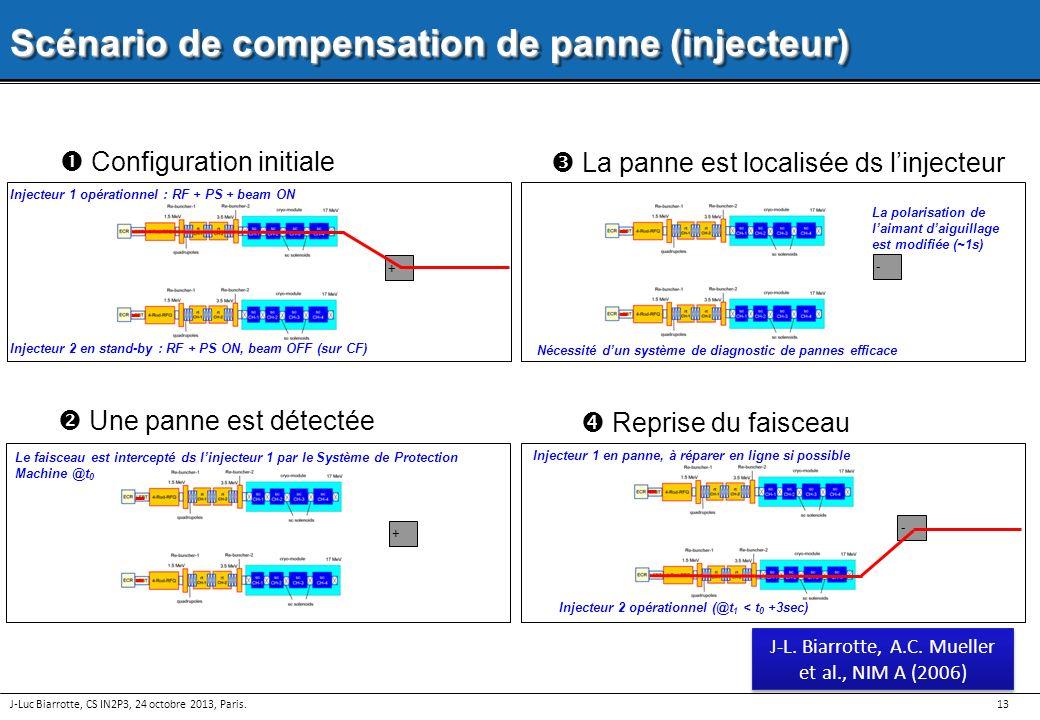 13 + Injecteur 1 opérationnel : RF + PS + beam ON Injecteur 2 en stand-by : RF + PS ON, beam OFF (sur CF) Configuration initiale - La panne est locali