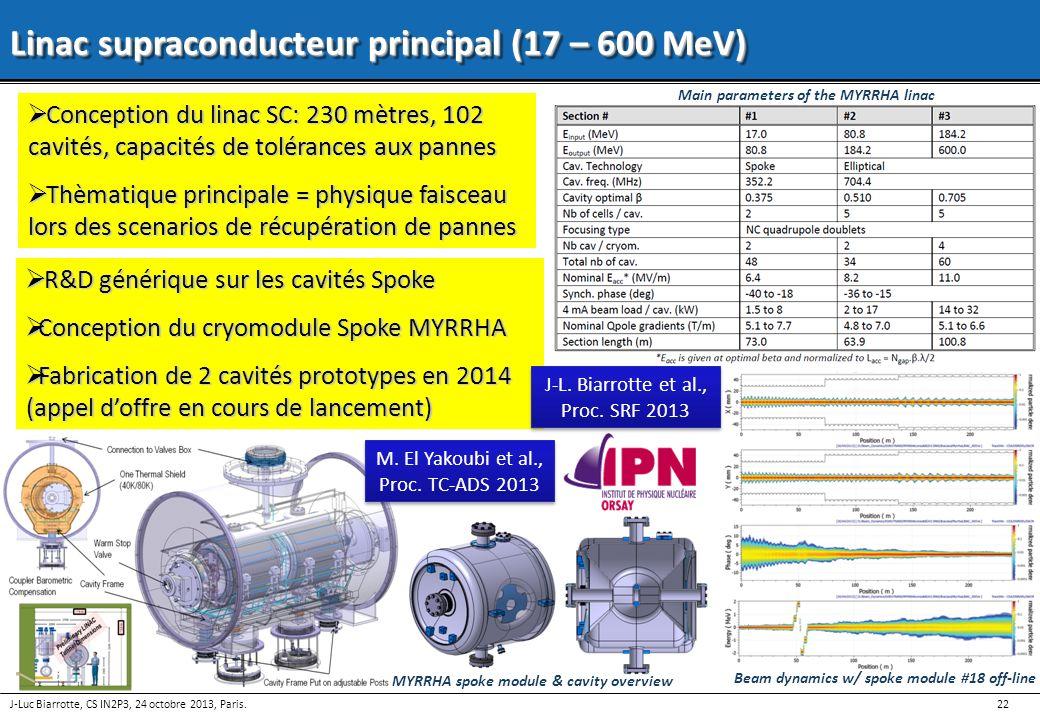 22 J-Luc Biarrotte, CS IN2P3, 24 octobre 2013, Paris. Linac supraconducteur principal (17 – 600 MeV) Conception du linac SC: 230 mètres, 102 cavités,