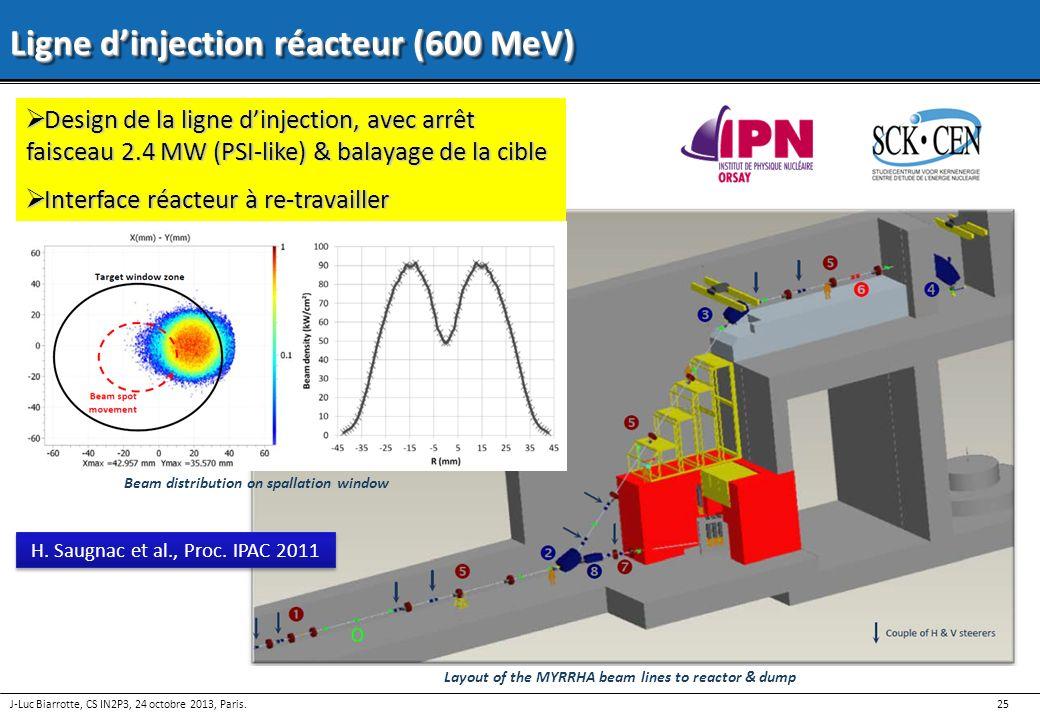 25 J-Luc Biarrotte, CS IN2P3, 24 octobre 2013, Paris. Ligne dinjection réacteur (600 MeV) Design de la ligne dinjection, avec arrêt faisceau 2.4 MW (P