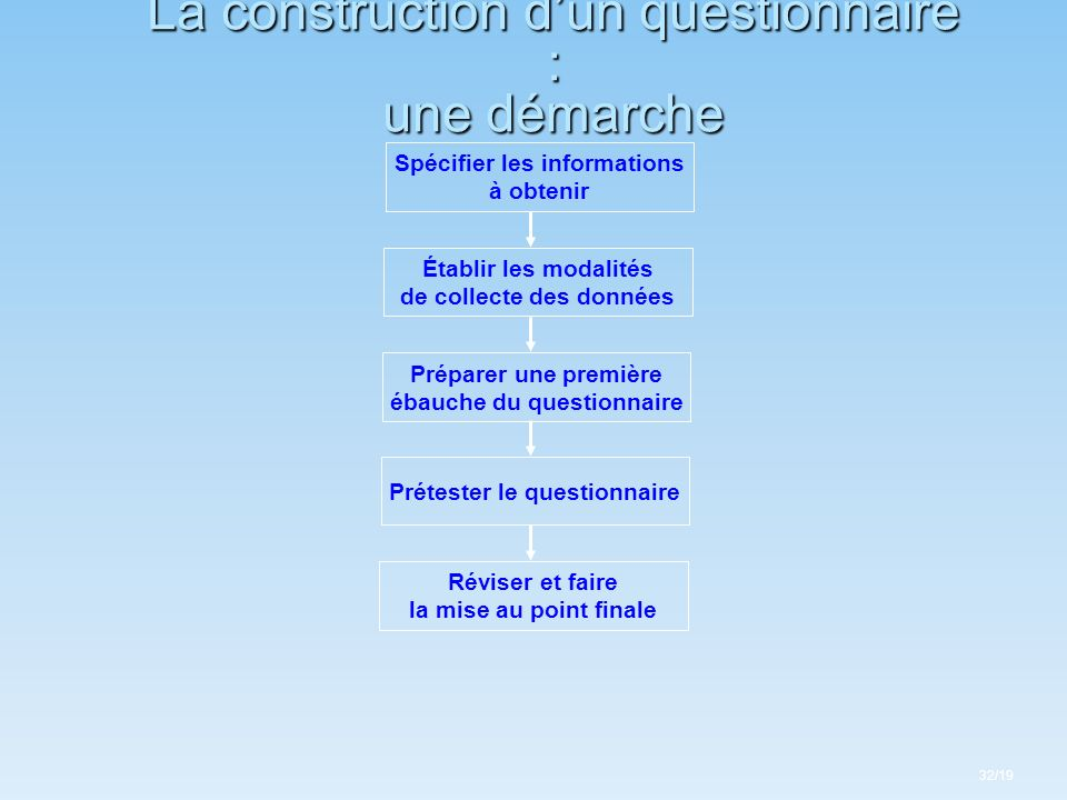 La construction dun questionnaire : une démarche Spécifier les informations à obtenir Établir les modalités de collecte des données Préparer une premi