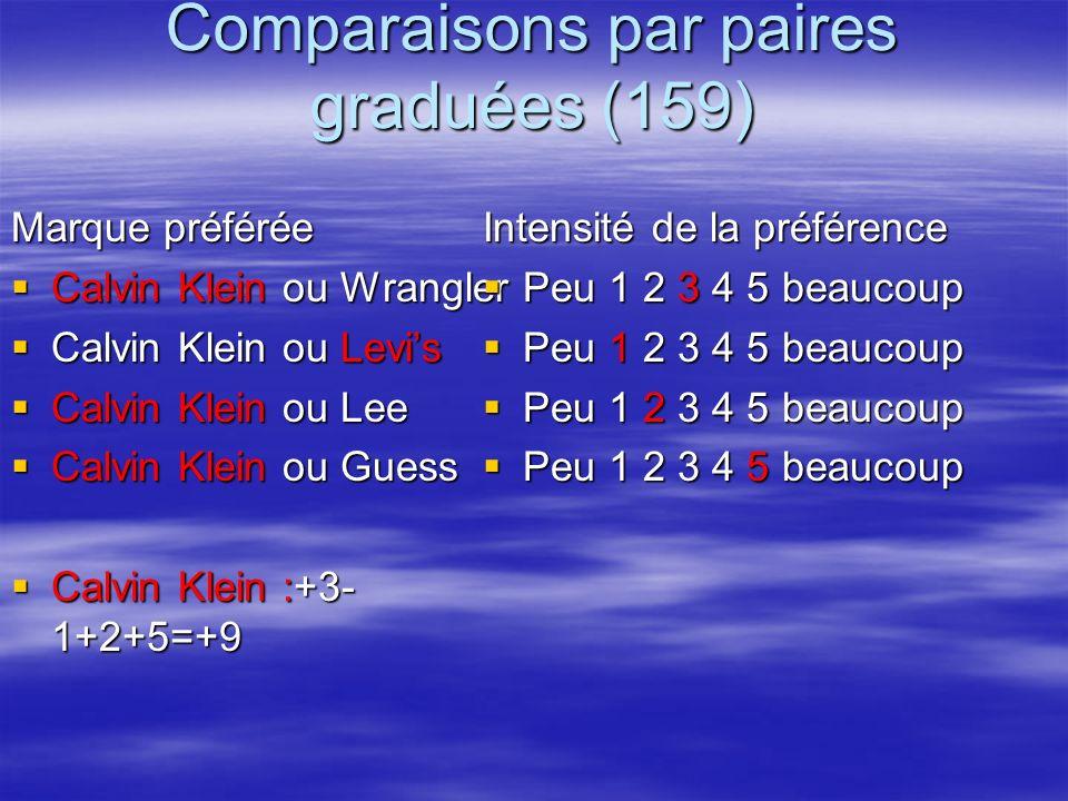 Comparaisons par paires graduées (159) Marque préférée Calvin Klein ou Wrangler Calvin Klein ou Wrangler Calvin Klein ou Levis Calvin Klein ou Levis C