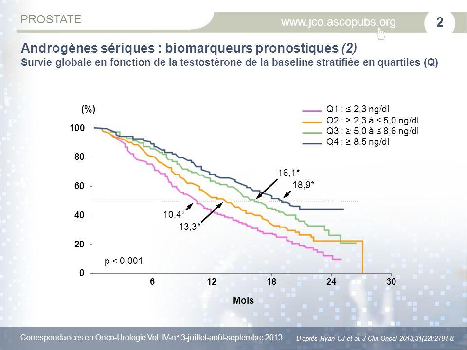 Correspondances en Onco-Urologie Vol.