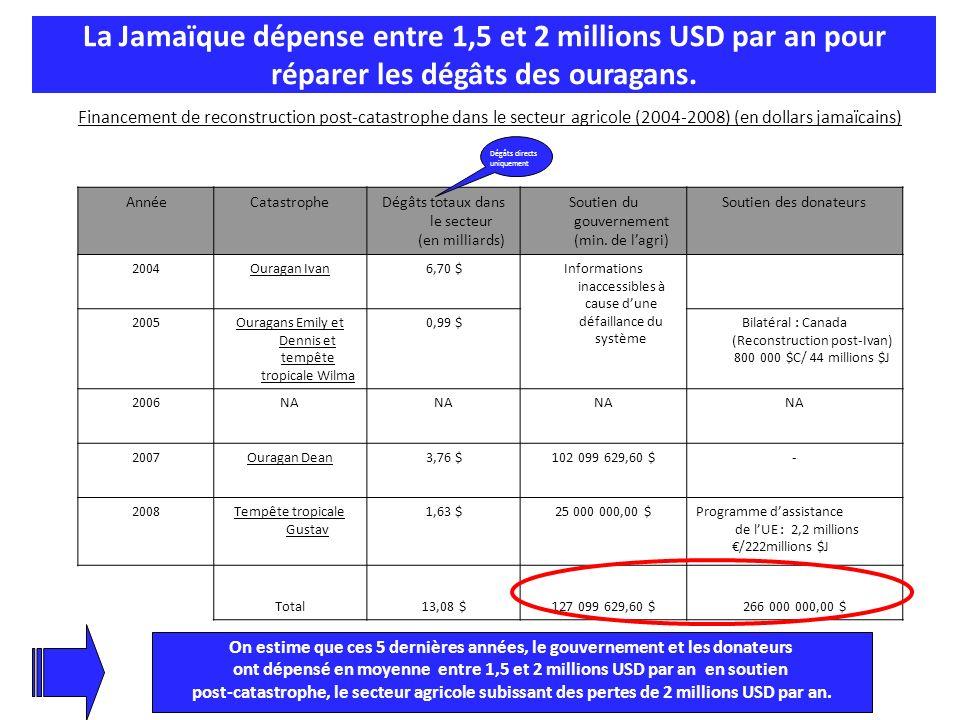 La Jamaïque dépense entre 1,5 et 2 millions USD par an pour réparer les dégâts des ouragans. Financement de reconstruction post-catastrophe dans le se