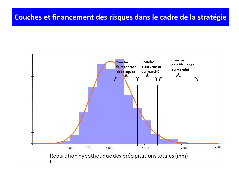 Couches et financement des risques dans le cadre de la stratégie 0 0.2 0.4 0.6 0.8 1 1.2 1.4 1.6 0 500 1000 1500 2000 2500 Répartition hypothétique de