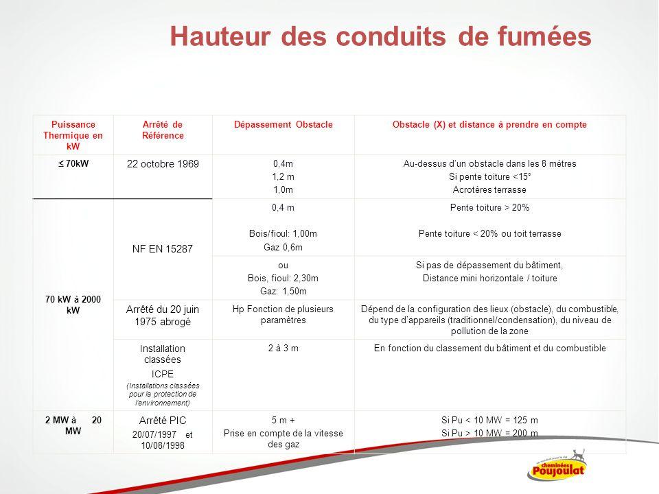 Puissance Thermique en kW Arrêté de Référence Dépassement ObstacleObstacle (X) et distance à prendre en compte 70kW 22 octobre 1969 0,4m 1,2 m 1,0m Au