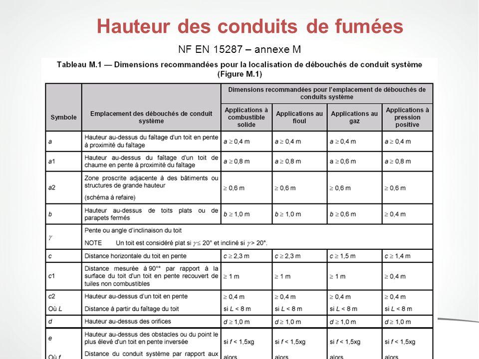 NF EN 15287 – annexe M Hauteur des conduits de fumées