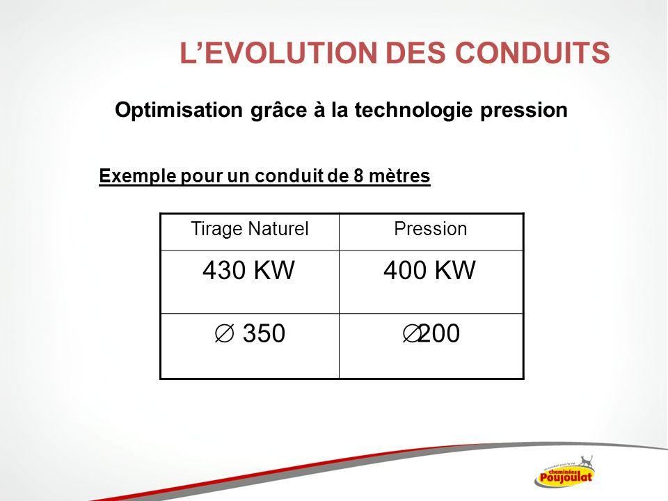 Exemple pour un conduit de 8 mètres Optimisation grâce à la technologie pression Tirage NaturelPression 430 KW400 KW 350 200 LEVOLUTION DES CONDUITS
