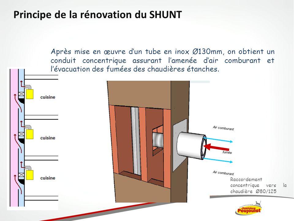 Principe de la rénovation du SHUNT Raccordement concentrique vers la chaudière Ø80/125 Air comburant fumée Après mise en œuvre dun tube en inox Ø130mm
