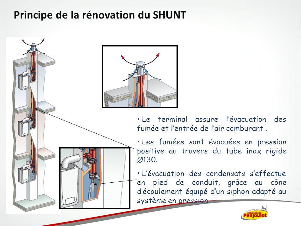 Lair comburant circule dans lespace annulaire résiduel entre le tubage et le shunt.