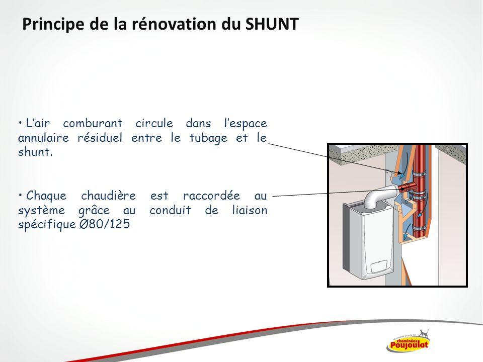 Lair comburant circule dans lespace annulaire résiduel entre le tubage et le shunt. Chaque chaudière est raccordée au système grâce au conduit de liai