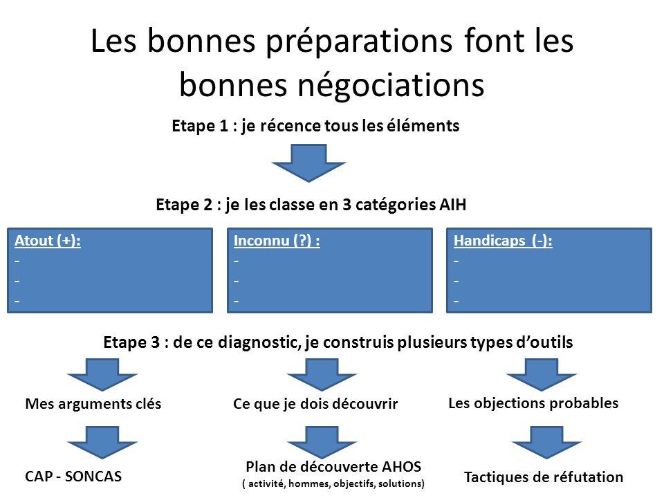 Les bonnes préparations font les bonnes négociations Etape 1 : je récence tous les éléments Etape 2 : je les classe en 3 catégories AIH Atout (+): - I