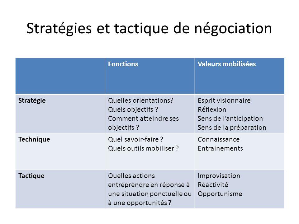 Stratégies et tactique de négociation FonctionsValeurs mobilisées StratégieQuelles orientations? Quels objectifs ? Comment atteindre ses objectifs ? E
